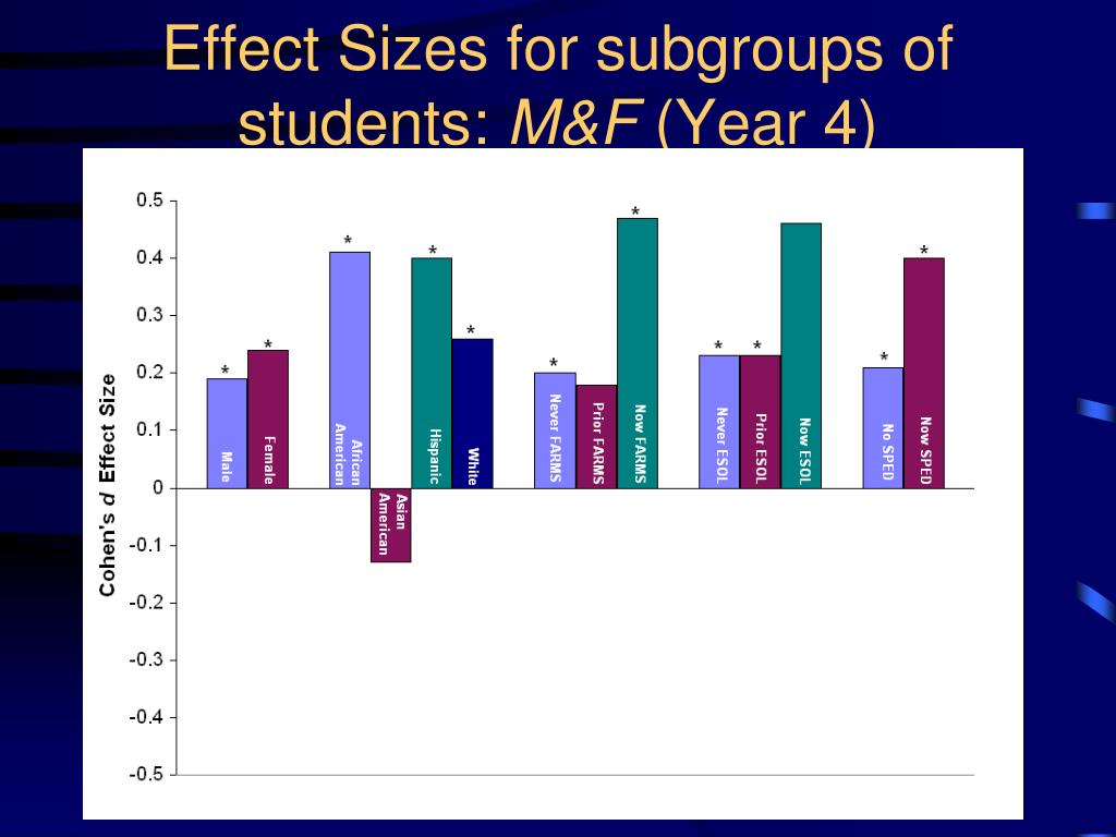 Effect Sizes for subgroups of students: