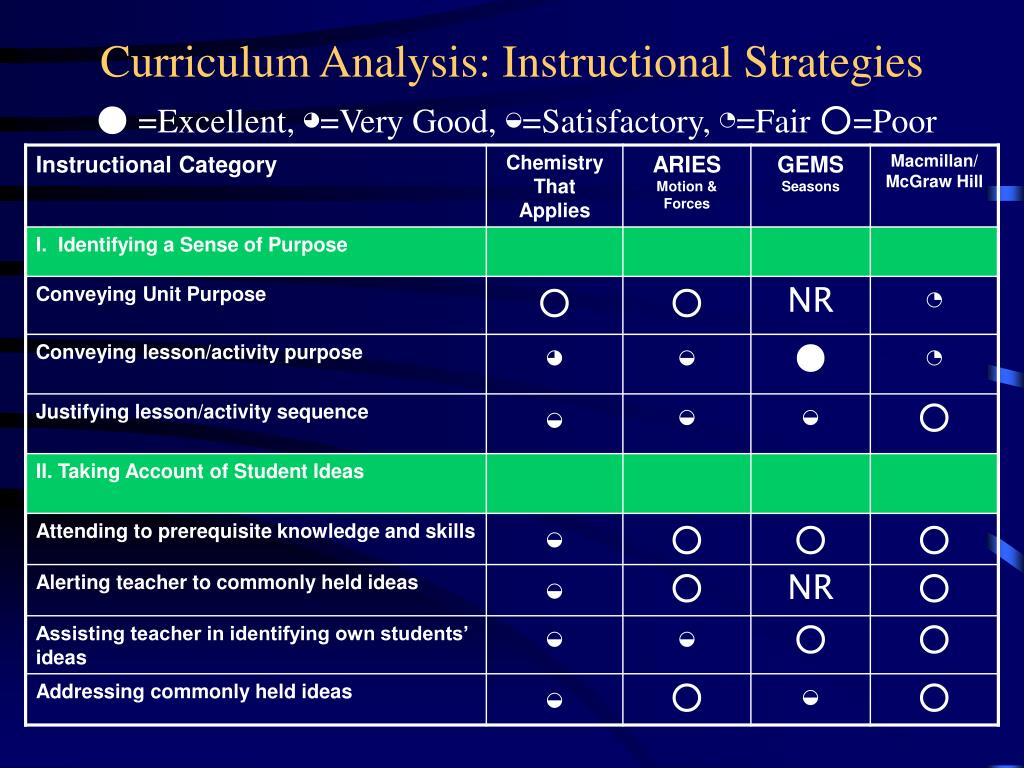 Curriculum Analysis: Instructional Strategies