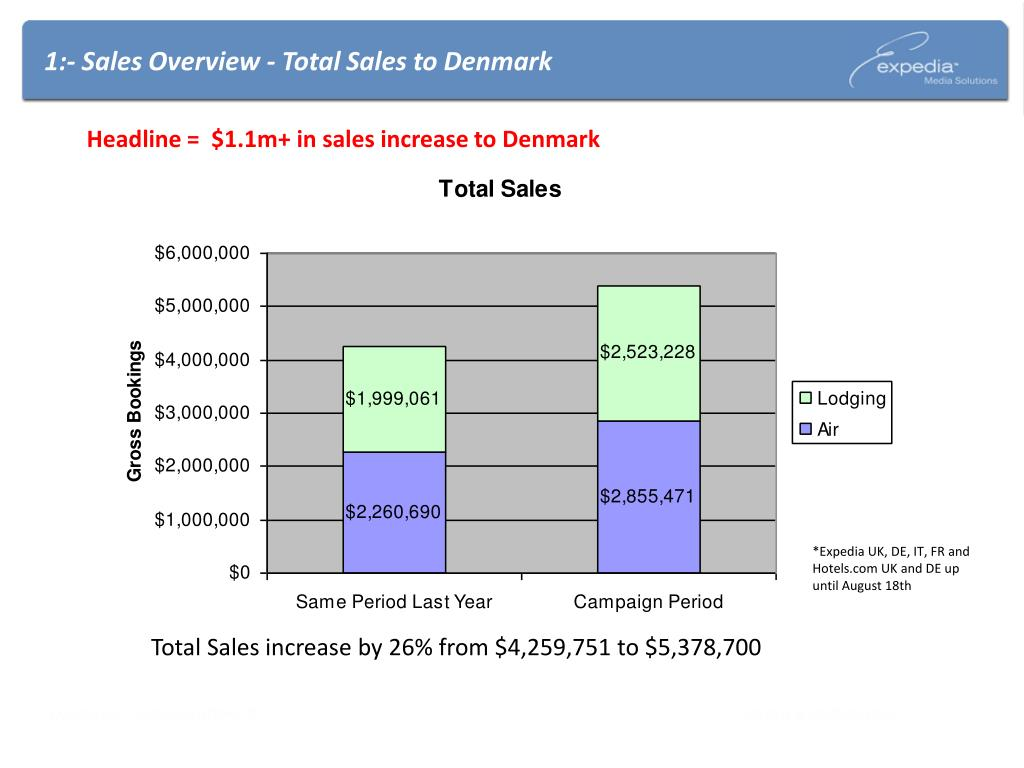 1:- Sales Overview - Total Sales to Denmark