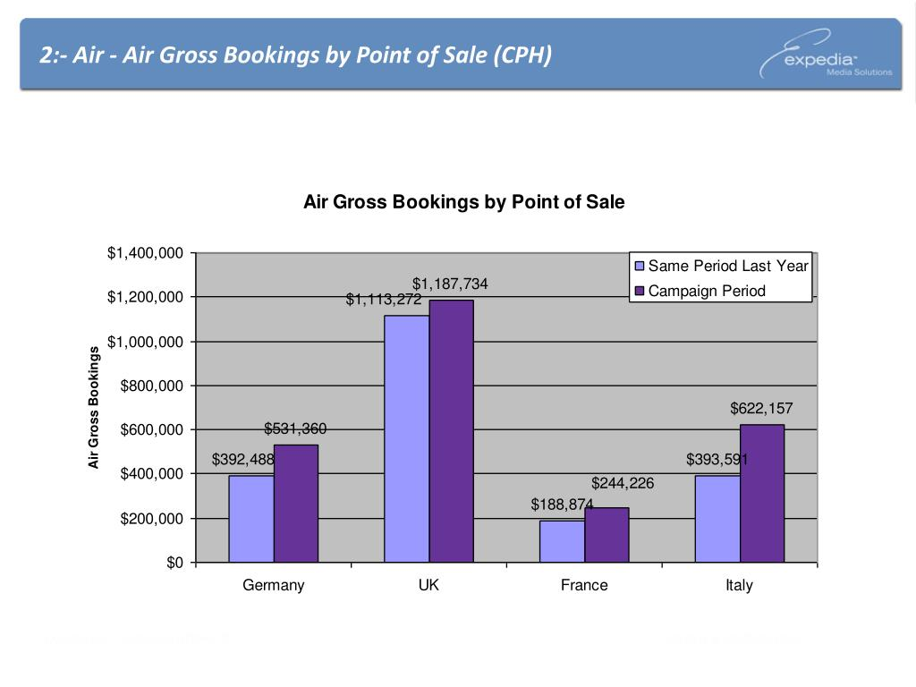 2:- Air - Air Gross Bookings by Point of Sale (CPH)