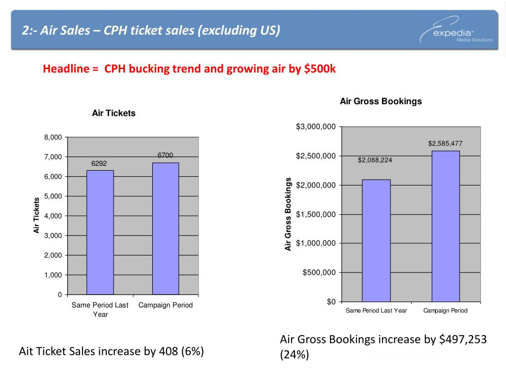 2:- Air Sales – CPH ticket sales (excluding US)