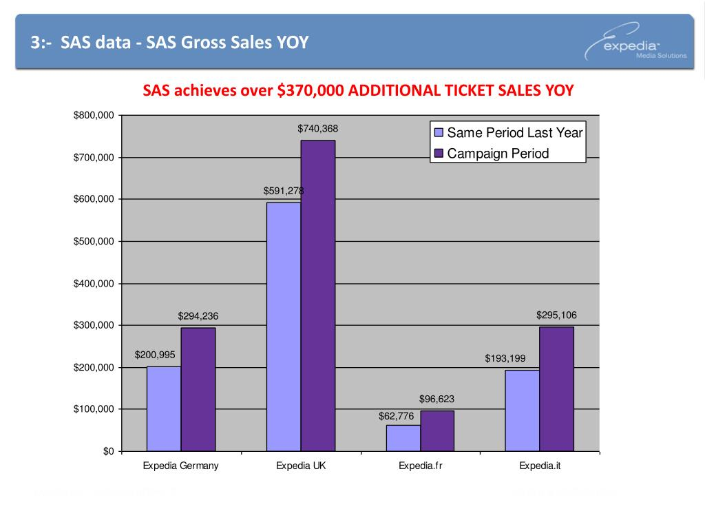 3:-  SAS data - SAS Gross Sales YOY