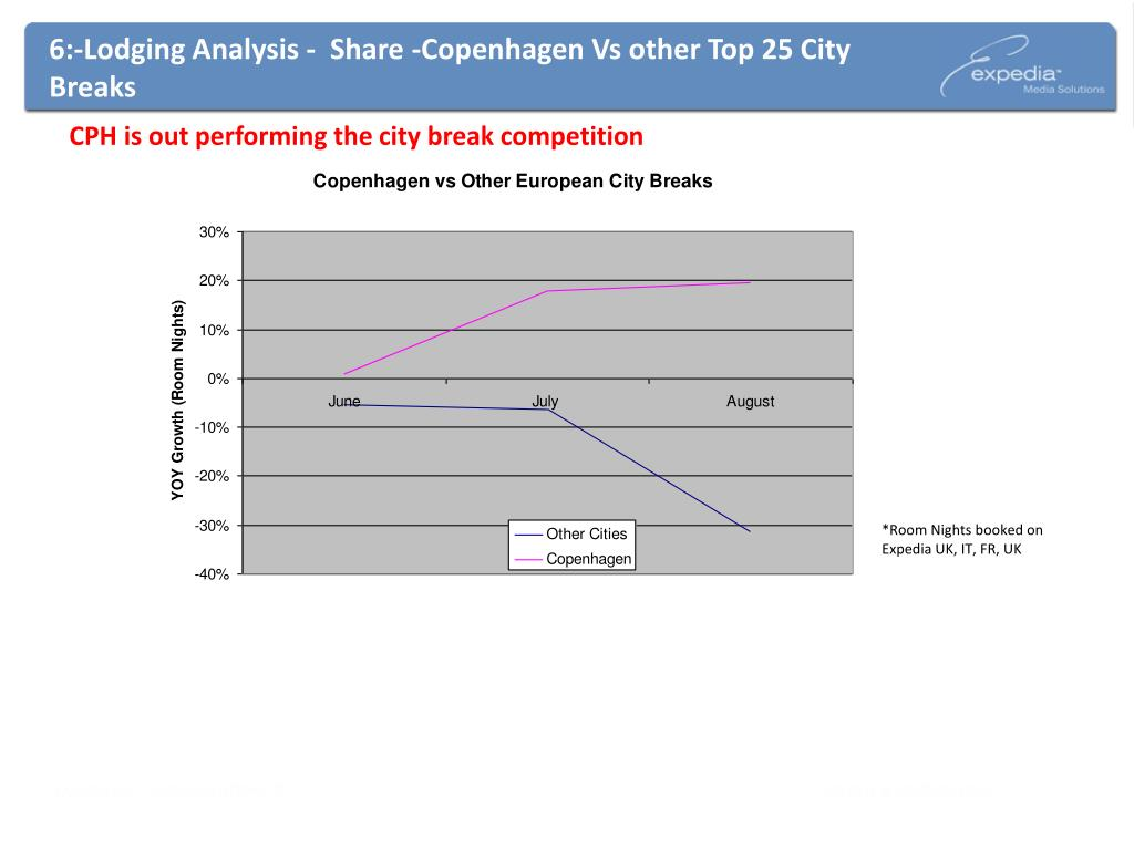6:-Lodging Analysis -  Share -Copenhagen Vs other Top 25 City Breaks