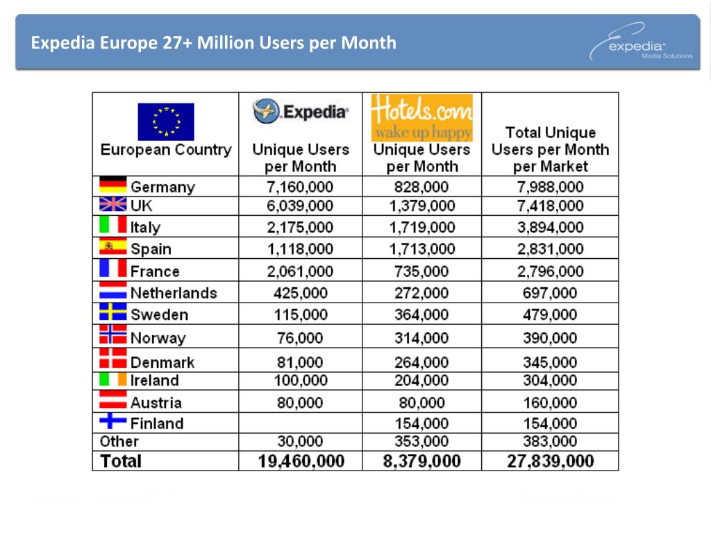 Expedia Europe 27+ Million Users per Month