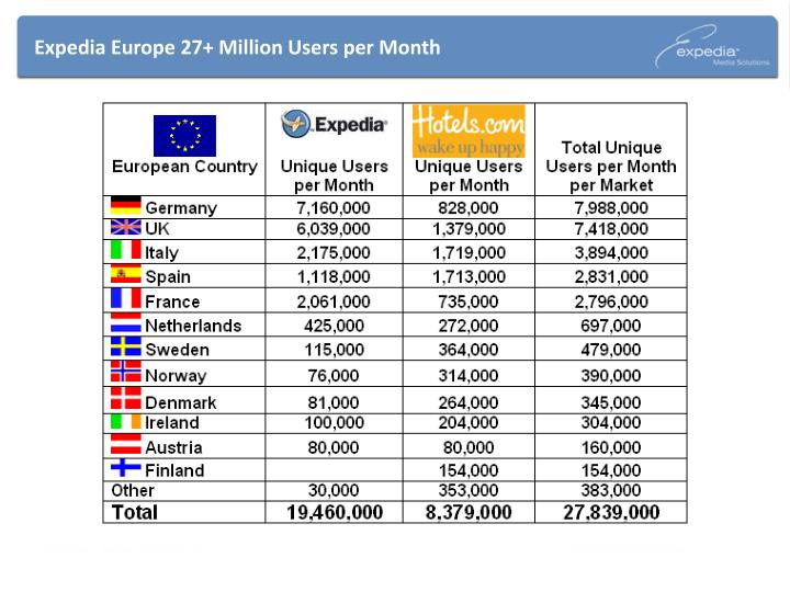 Expedia europe 27 million users per month