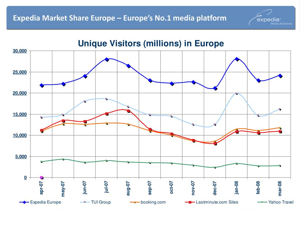 Expedia Market Share Europe – Europe's No.1 media platform