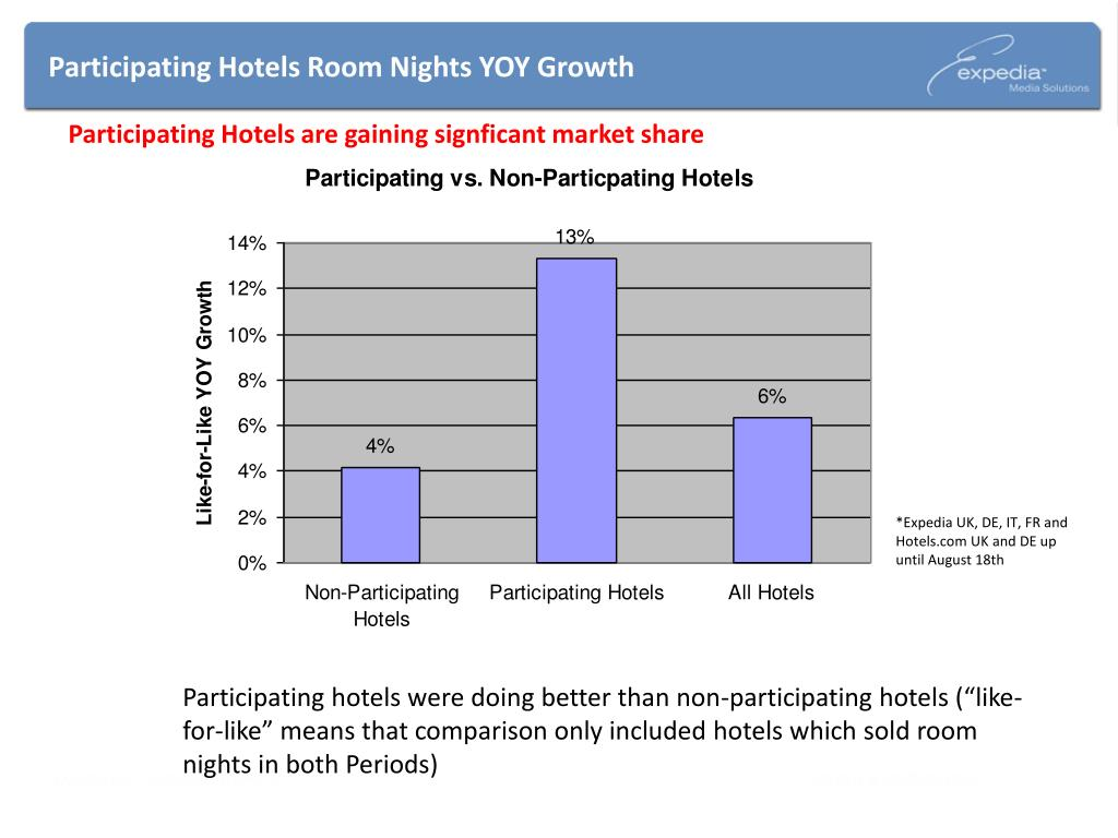 Participating Hotels Room Nights YOY Growth