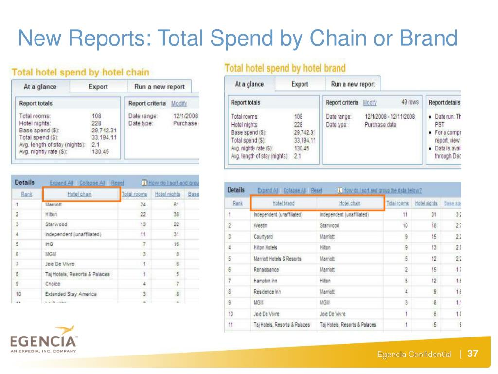 New Reports: Total Spend by Chain or Brand