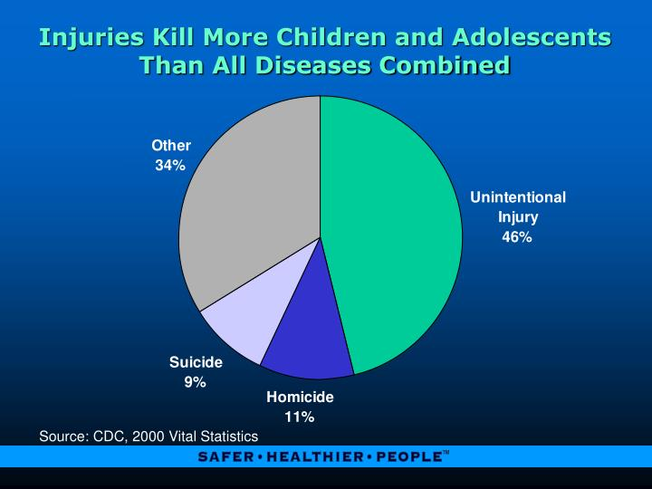 Injuries kill more children and adolescents than all diseases combined