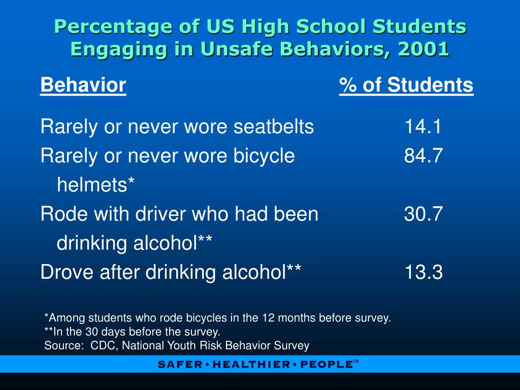 Percentage of US High School Students Engaging in Unsafe Behaviors, 2001