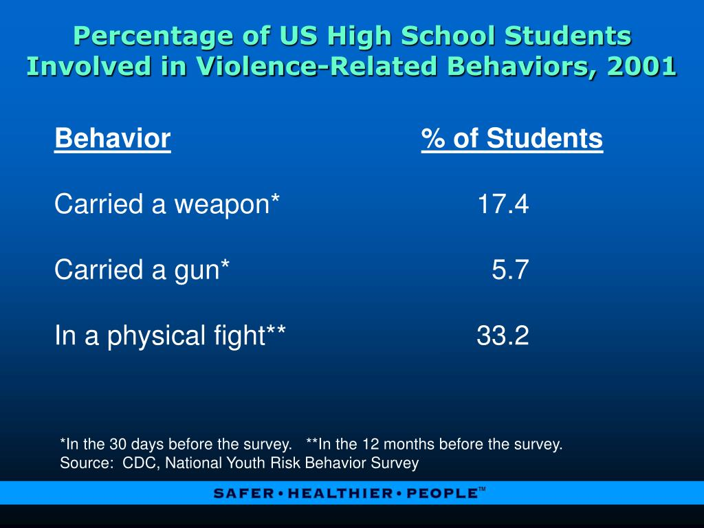 Percentage of US High School Students Involved in Violence-Related Behaviors, 2001