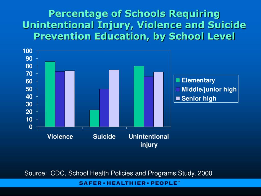 Percentage of Schools Requiring Unintentional Injury, Violence and Suicide Prevention Education, by School Level