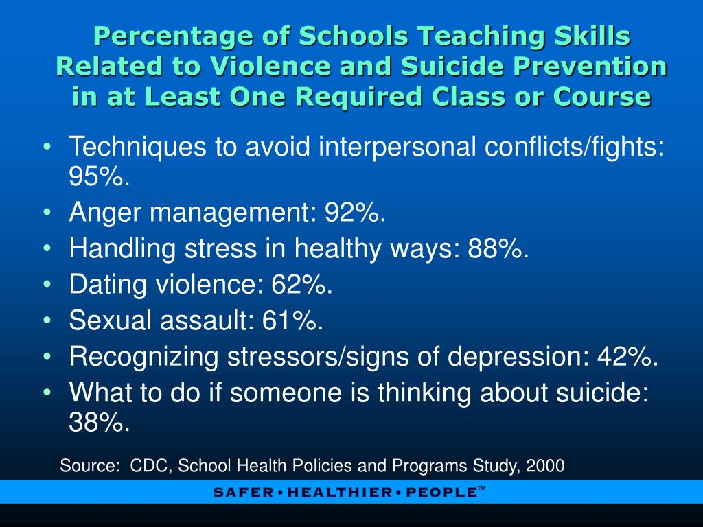 Percentage of Schools Teaching Skills Related to Violence and Suicide Prevention in at Least One Required Class or Course