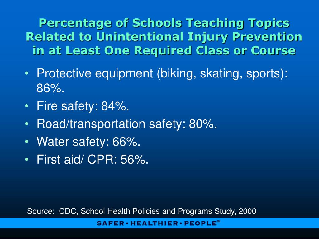 Percentage of Schools Teaching Topics Related to Unintentional Injury Prevention in at Least One Required Class or Course