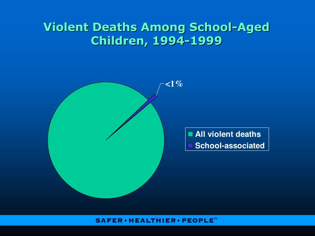 Violent Deaths Among School-Aged Children, 1994-1999
