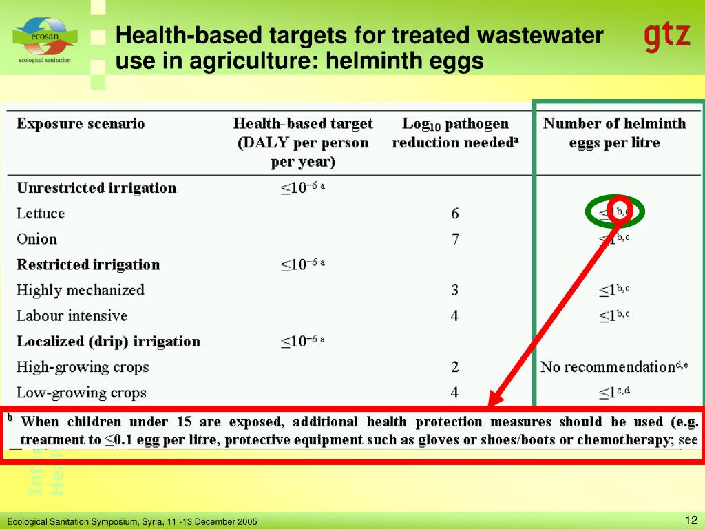 Health-based targets for treated wastewater use in agriculture