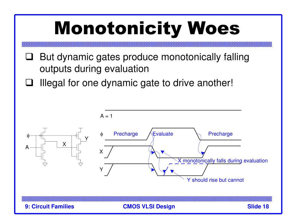 Monotonicity Woes