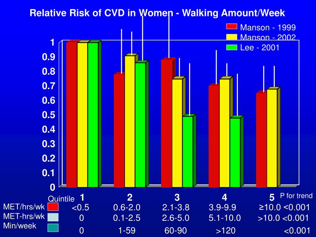Relative Risk of CVD in Women - Walking Amount/Week