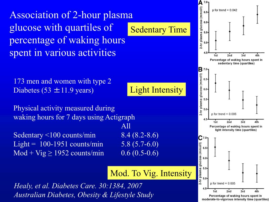 Association of 2-hour plasma glucose with quartiles of percentage of waking hours spent in various activities