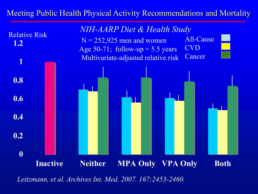 Meeting Public Health Physical Activity Recommendations and Mortality