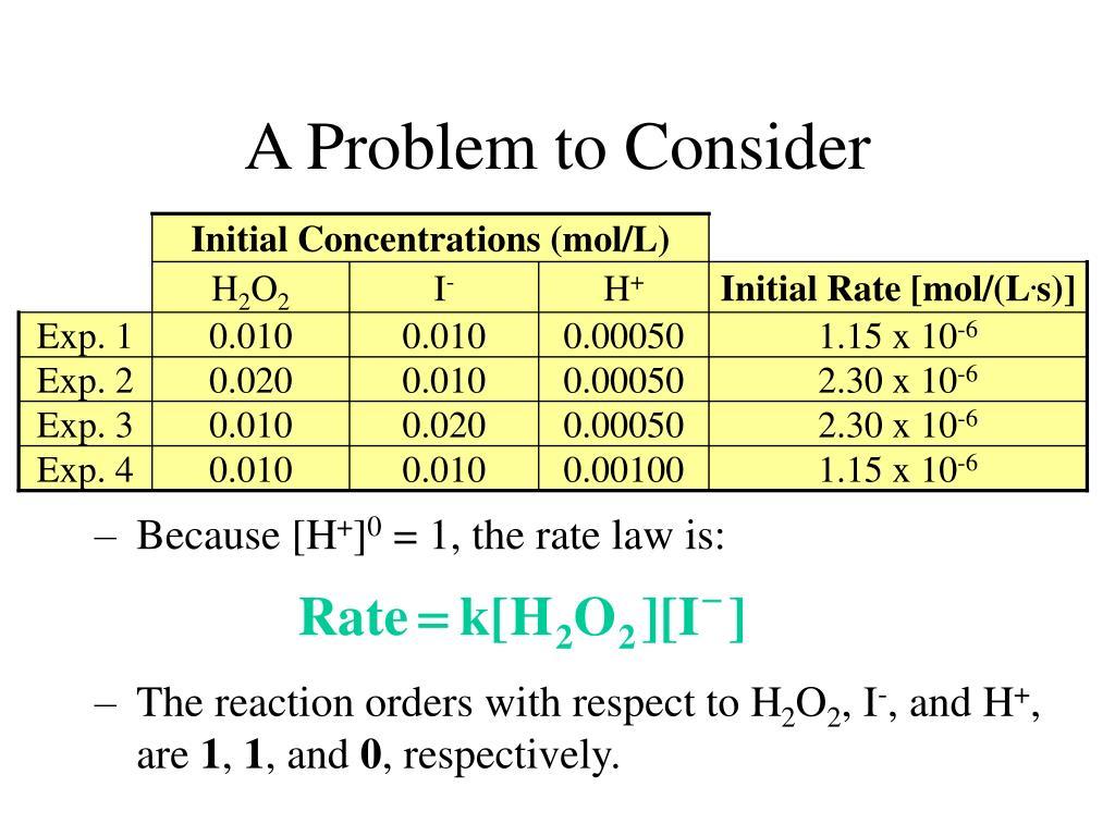 Initial Concentrations (mol/L)