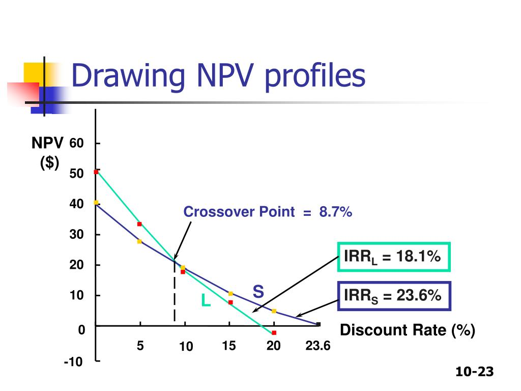 Drawing NPV profiles