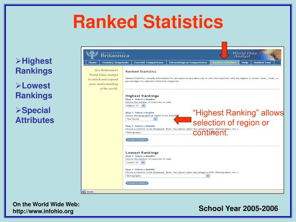 Ranked Statistics