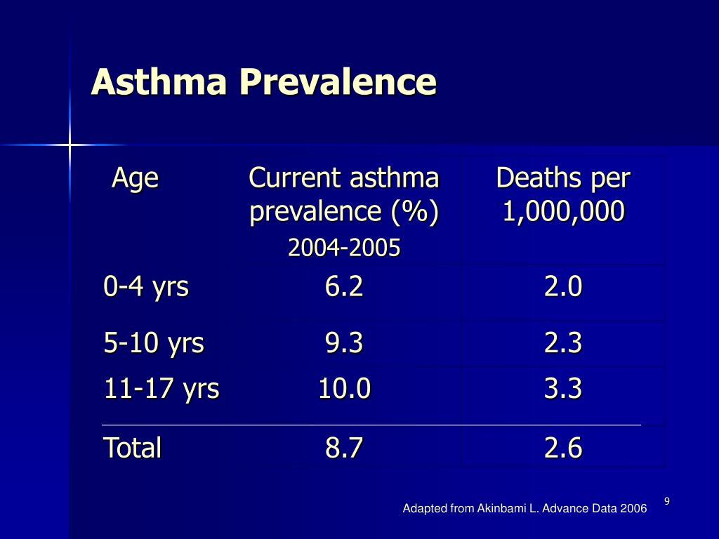 Asthma Prevalence