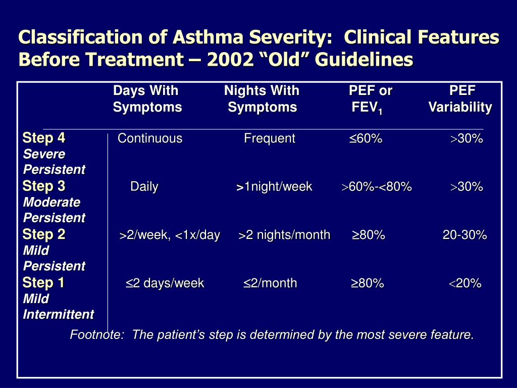 "Classification of Asthma Severity:  Clinical Features Before Treatment – 2002 ""Old"" Guidelines"