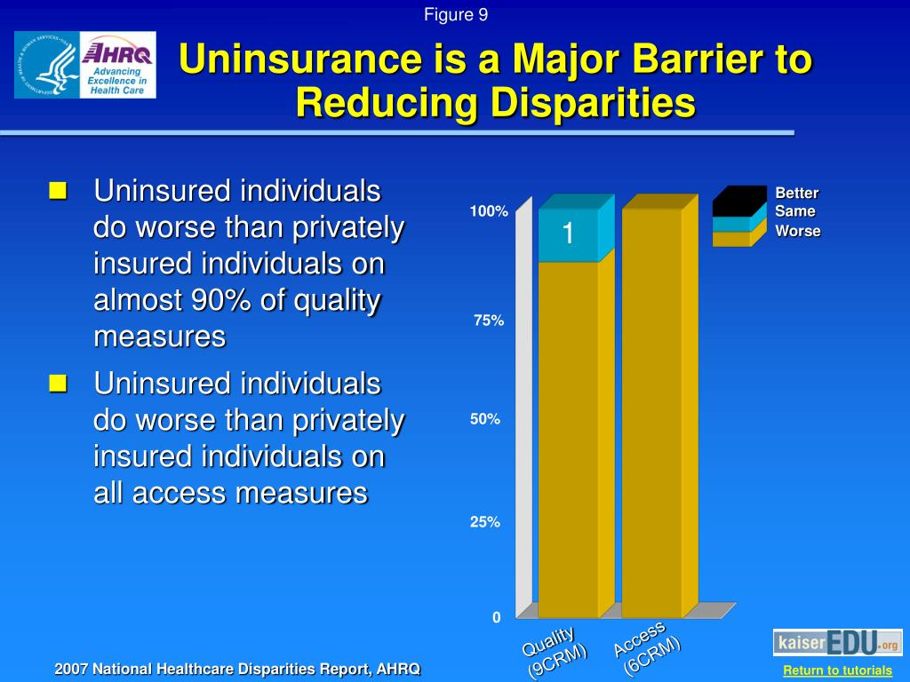 Uninsurance is a Major Barrier to Reducing Disparities