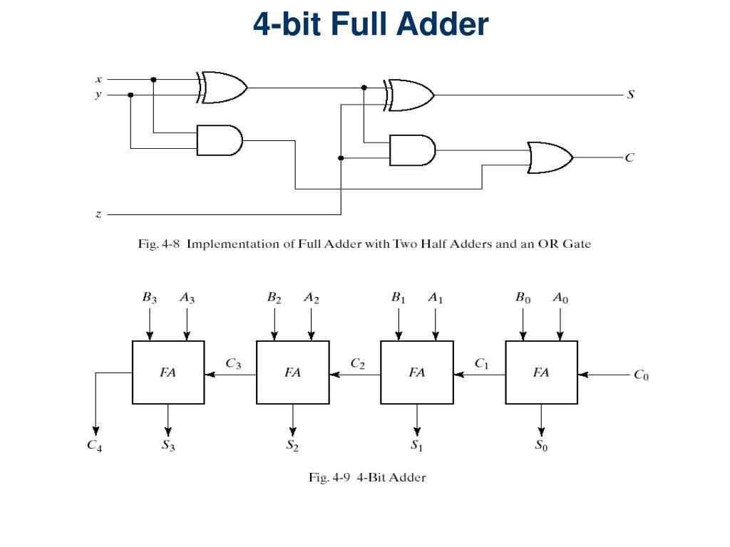 4-bit adder related keywords  u0026 suggestions