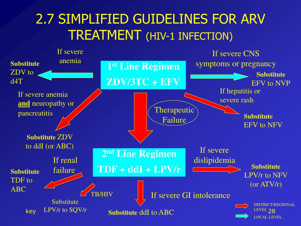 2.7 SIMPLIFIED GUIDELINES FOR ARV TREATMENT