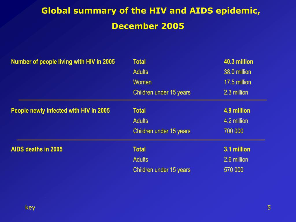 Global summary of the HIV and AIDS epidemic,