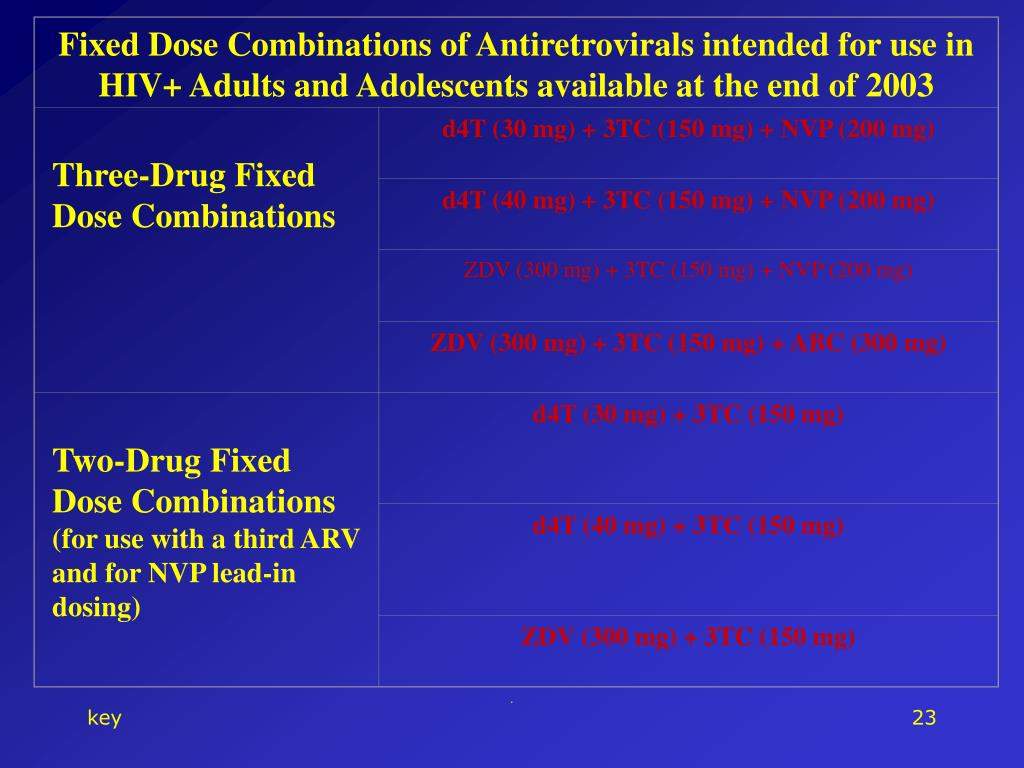 Fixed Dose Combinations of Antiretrovirals intended for use in HIV+ Adults and Adolescents available at the end of 2003
