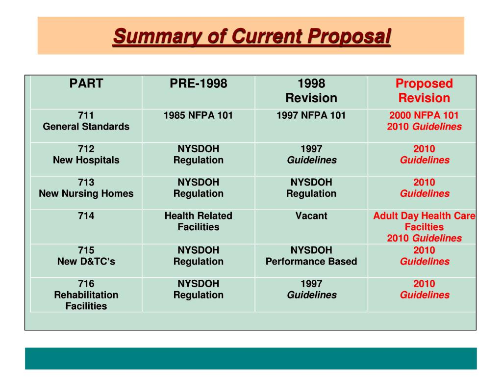 Summary of Current Proposal