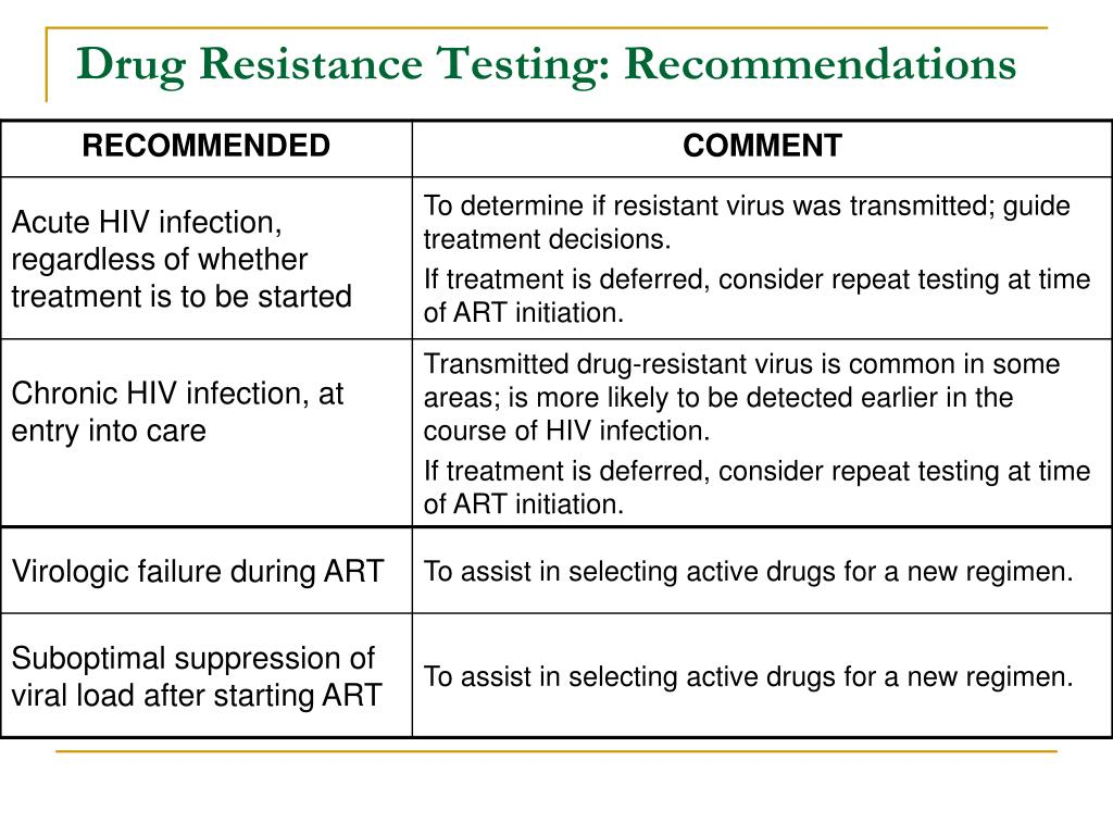 Drug Resistance Testing: Recommendations