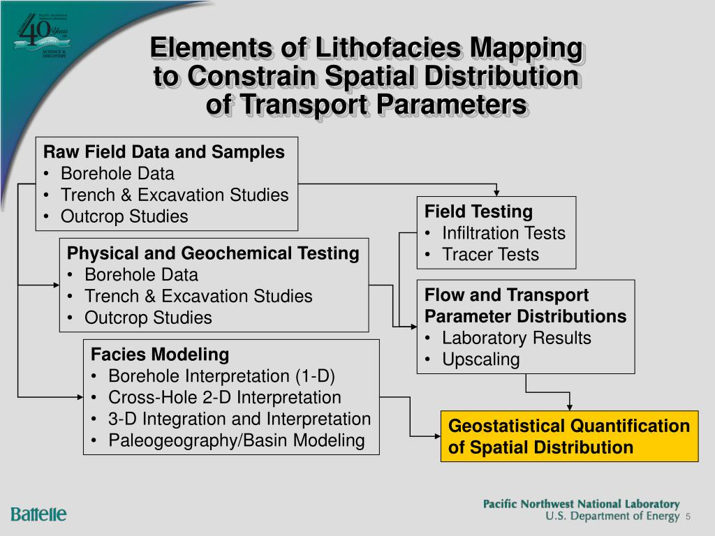 Elements of Lithofacies Mapping