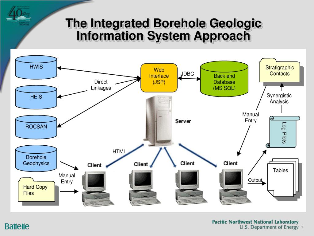 The Integrated Borehole Geologic