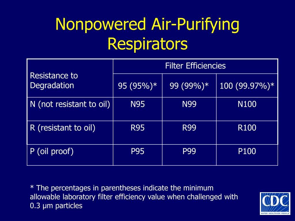 Nonpowered Air-Purifying Respirators