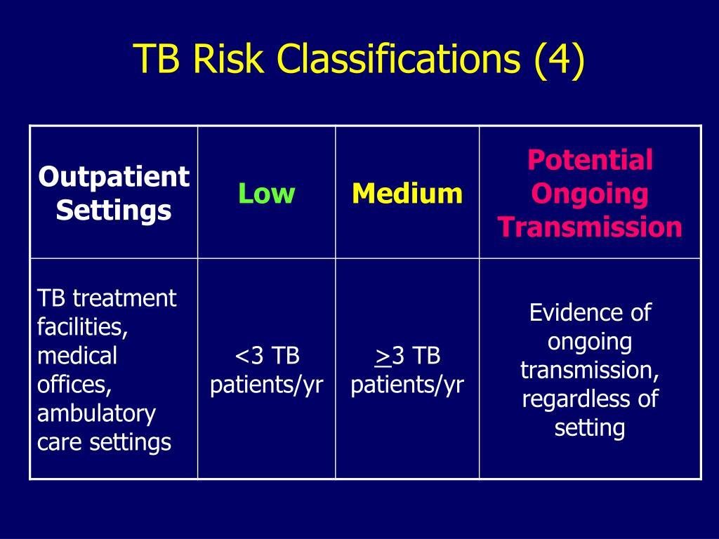 TB Risk Classifications (4)