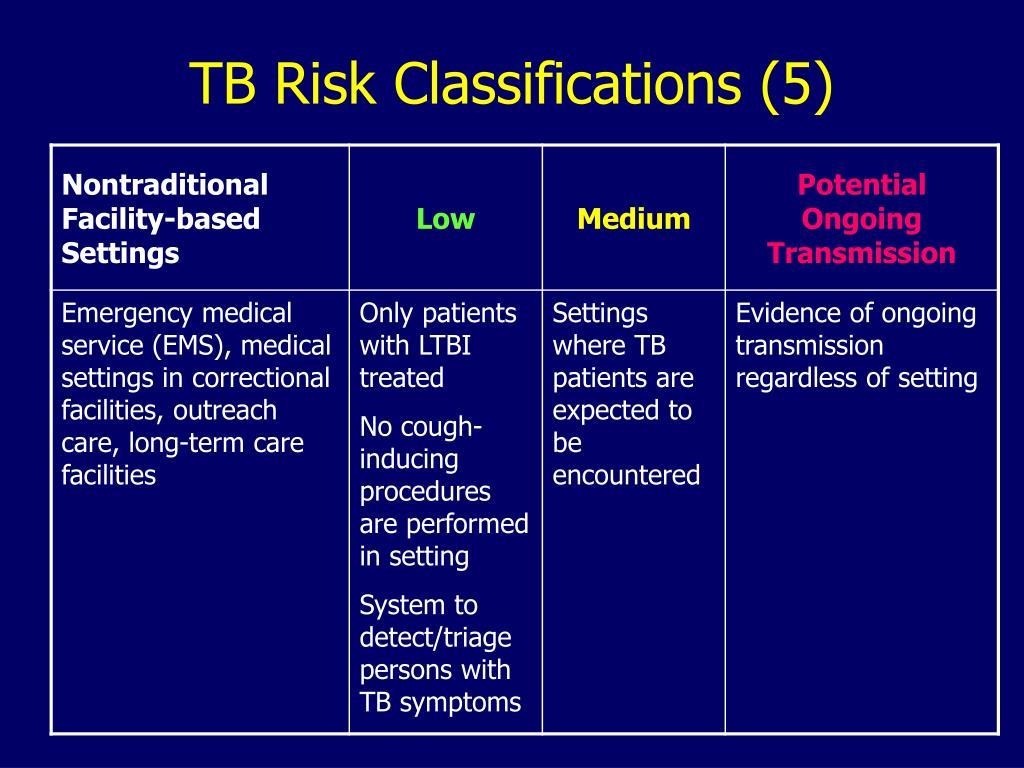 TB Risk Classifications (5)