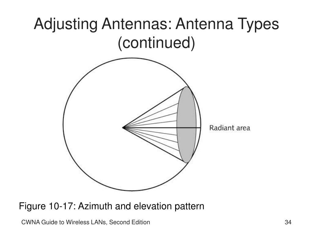 Adjusting Antennas: Antenna Types (continued)