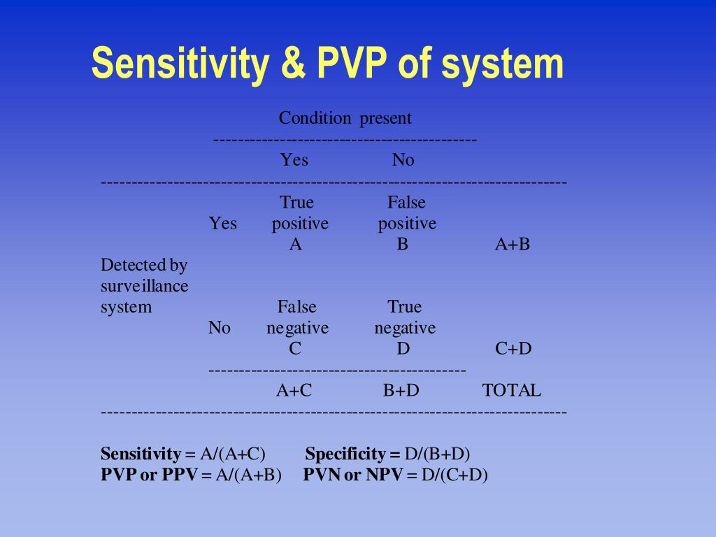 Sensitivity & PVP of system