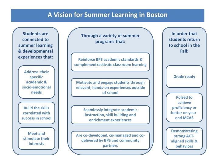 A Vision for Summer Learning in Boston