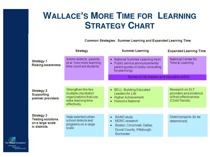 Wallace's More Time for  Learning Strategy Chart