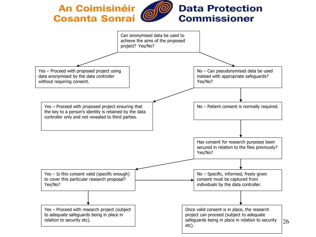 Can anonymised data be used to achieve the aims of the proposed project?