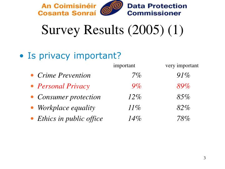 Survey results 2005 1