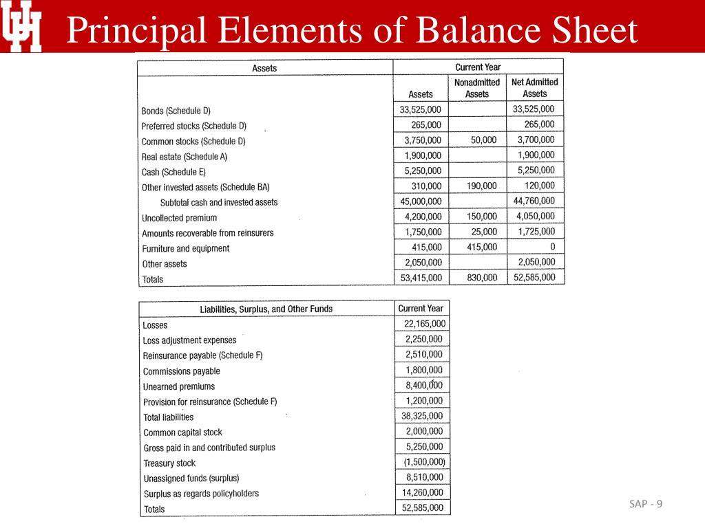Principal Elements of Balance Sheet