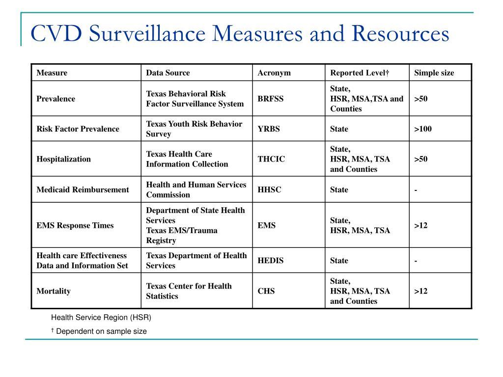 CVD Surveillance Measures and Resources