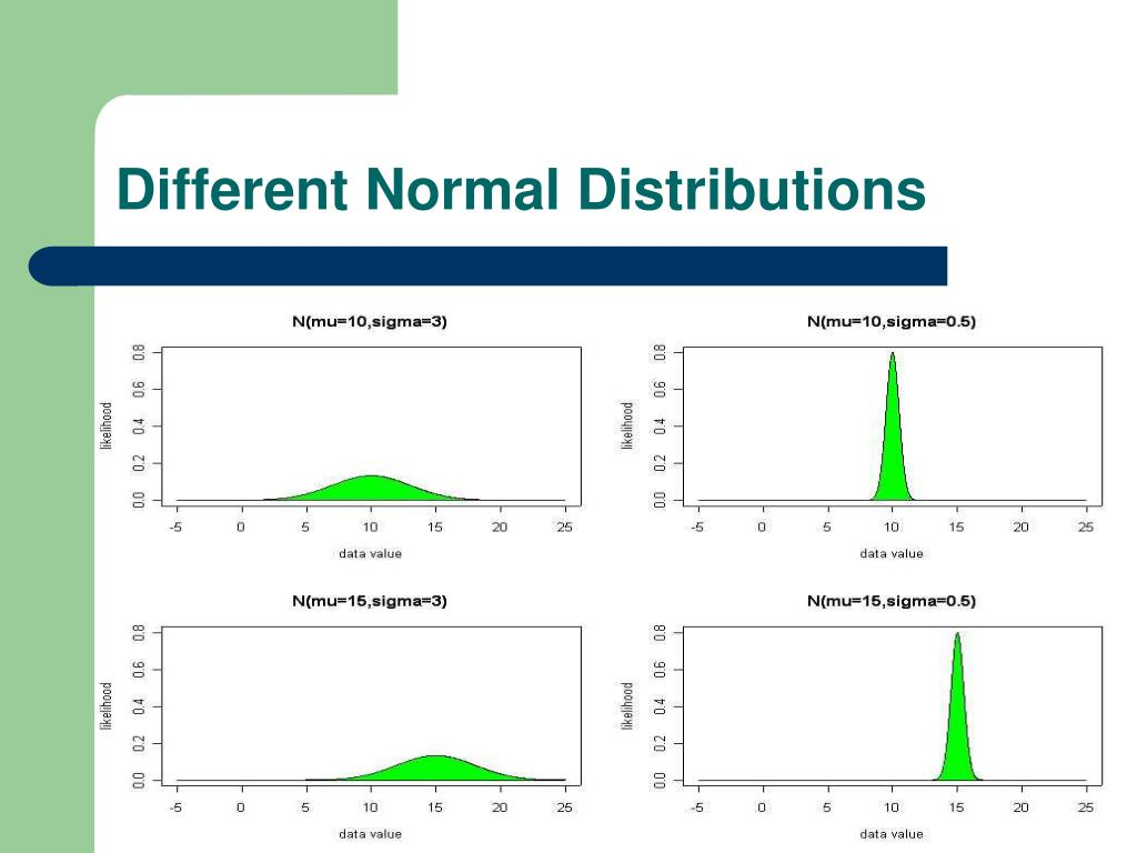 Different Normal Distributions